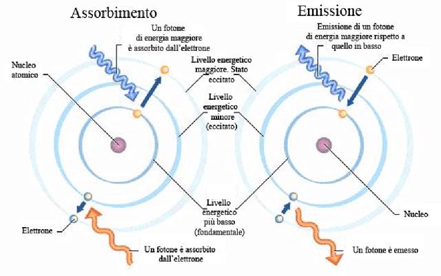 modello atomico di Bohr e salti quantici